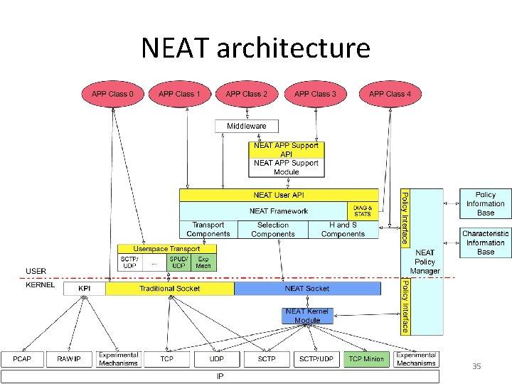 NEAT architecture 35