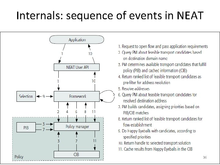 Internals: sequence of events in NEAT 36