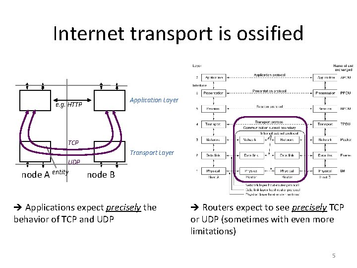 Internet transport is ossified Application Layer e. g. HTTP TCP Transport Layer node A