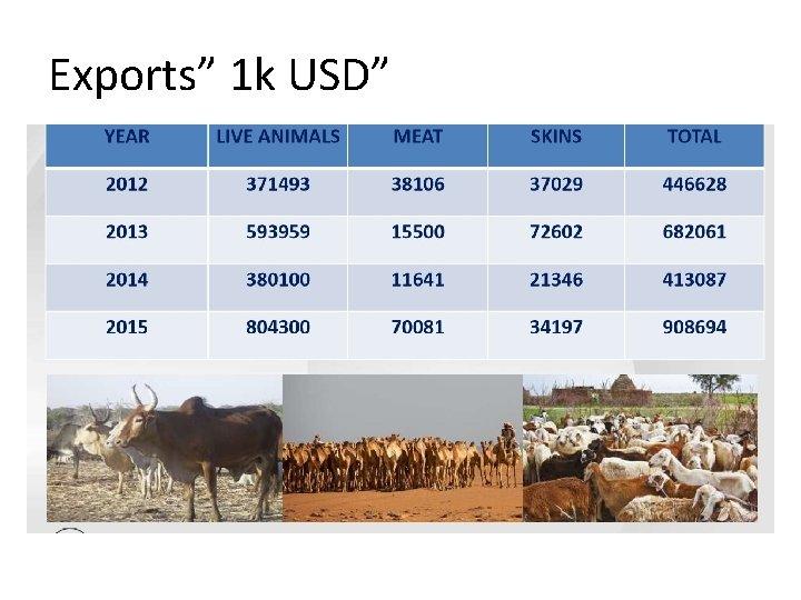 "Exports"" 1 k USD"""