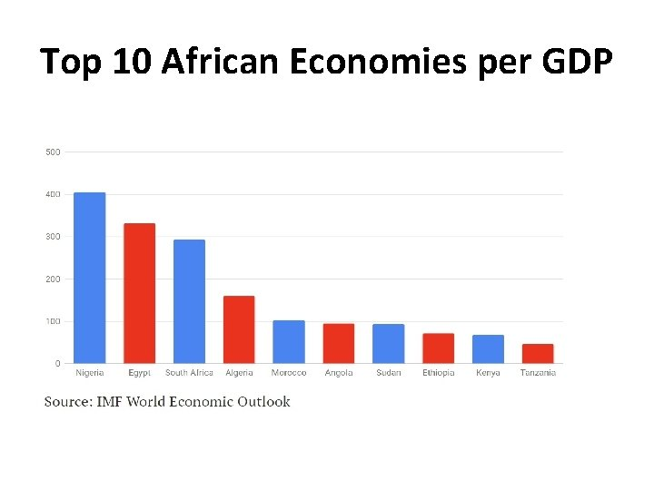 Top 10 African Economies per GDP