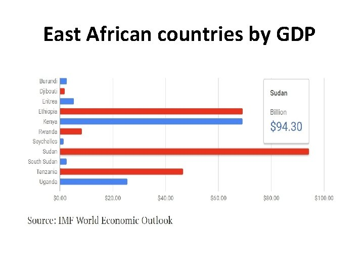 East African countries by GDP