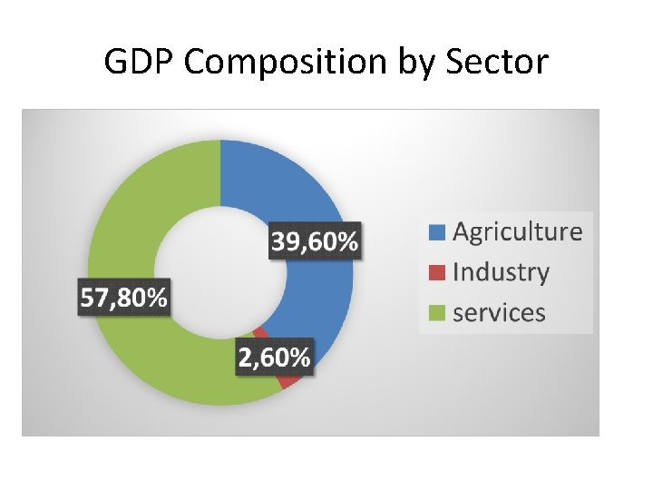 GDP Composition by Sector