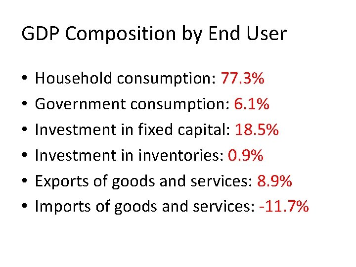 GDP Composition by End User • • • Household consumption: 77. 3% Government consumption: