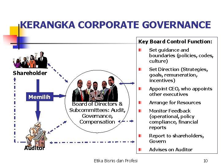 KERANGKA CORPORATE GOVERNANCE Key Board Control Function: Set guidance and boundaries (policies, codes, culture)