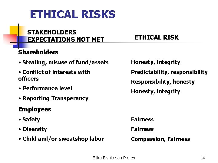 ETHICAL RISKS STAKEHOLDERS EXPECTATIONS NOT MET ETHICAL RISK Shareholders • Stealing, misuse of fund/assets