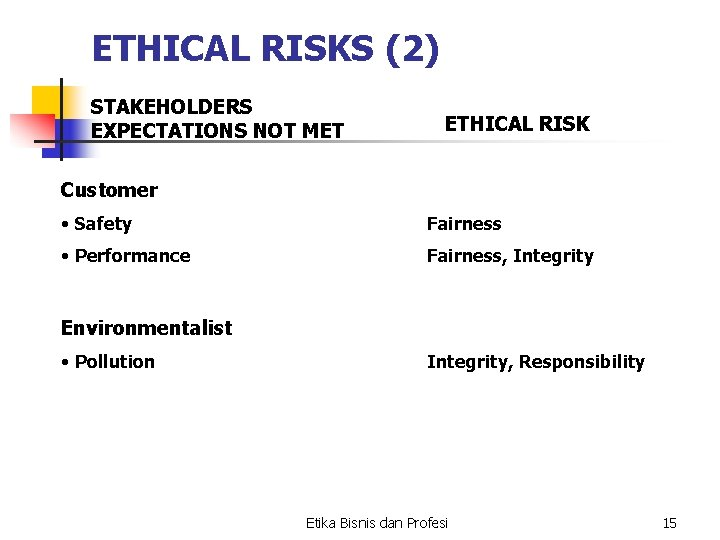 ETHICAL RISKS (2) STAKEHOLDERS EXPECTATIONS NOT MET ETHICAL RISK Customer • Safety Fairness •