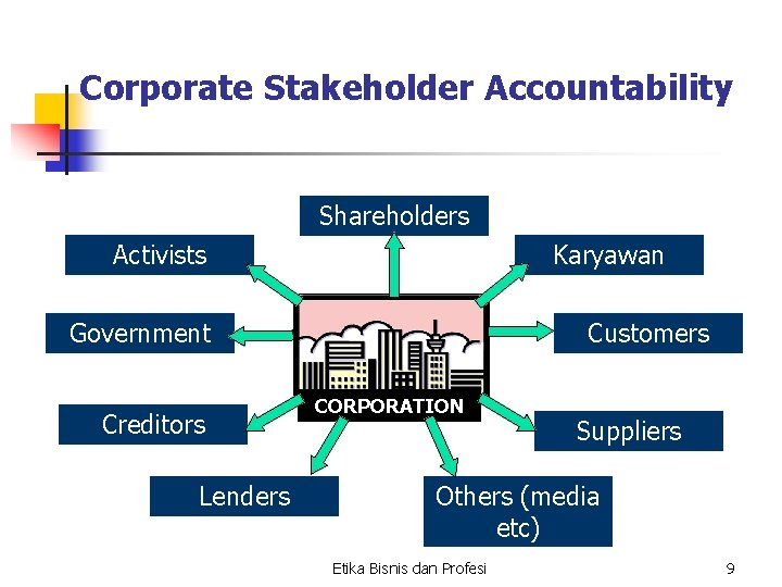 Corporate Stakeholder Accountability Shareholders Activists Karyawan Government Creditors Lenders Customers CORPORATION Suppliers Others (media