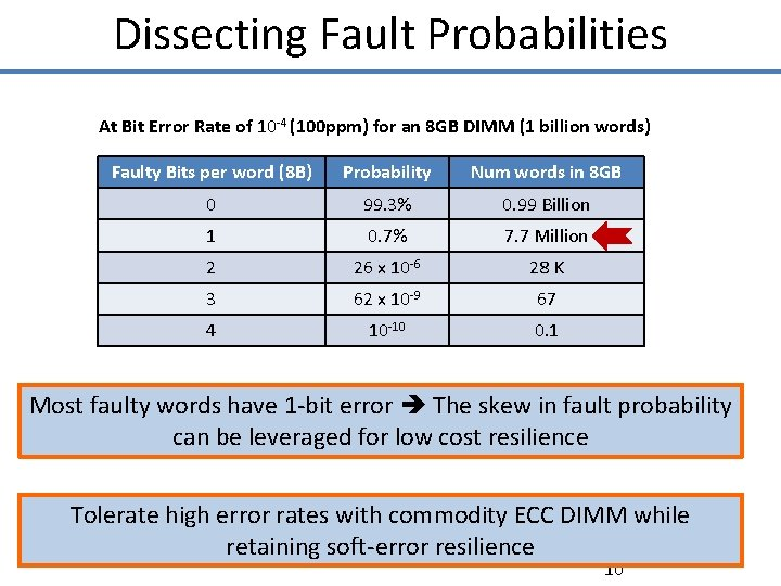 Dissecting Fault Probabilities At Bit Error Rate of 10 -4 (100 ppm) for an