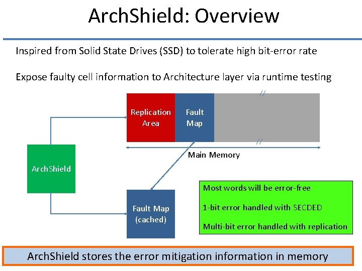 Arch. Shield: Overview Inspired from Solid State Drives (SSD) to tolerate high bit-error rate