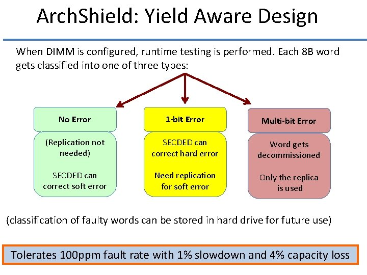 Arch. Shield: Yield Aware Design When DIMM is configured, runtime testing is performed. Each