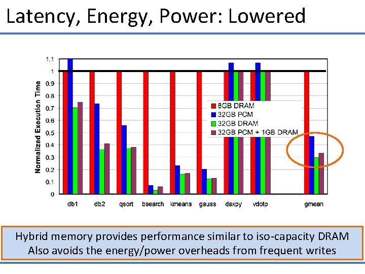 Latency, Energy, Power: Lowered Hybrid memory provides performance similar to iso-capacity DRAM Also avoids