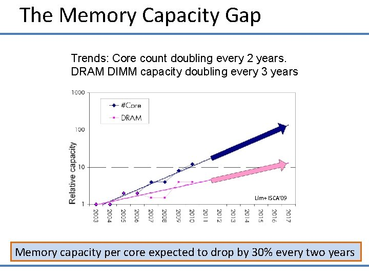 The Memory Capacity Gap Trends: Core count doubling every 2 years. DRAM DIMM capacity