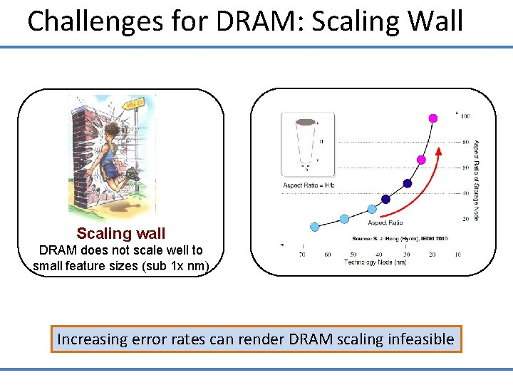 Challenges for DRAM: Scaling Wall Scaling wall DRAM does not scale well to small