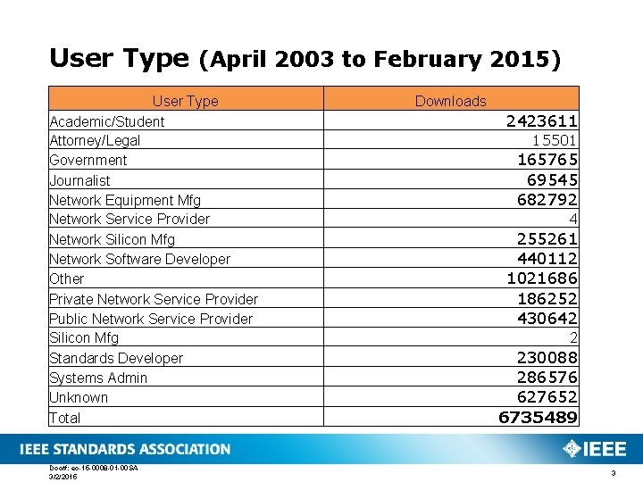 User Type (April 2003 to February 2015) User Type Academic/Student Attorney/Legal Government Journalist Network