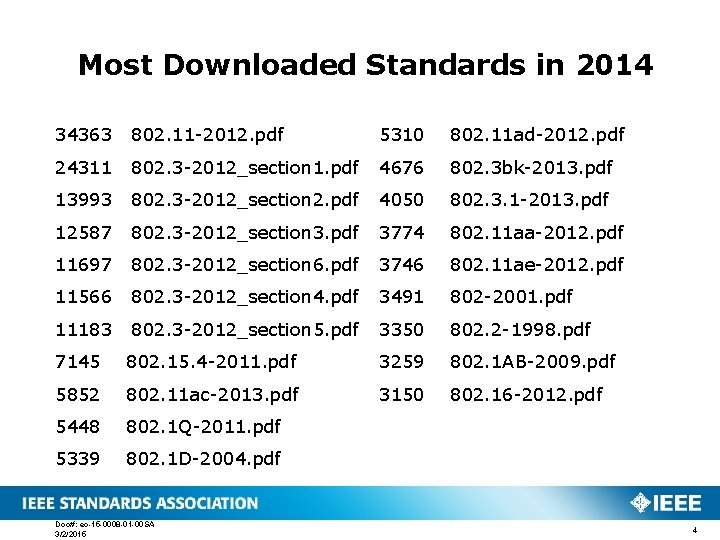 Most Downloaded Standards in 2014 34363 802. 11 -2012. pdf 5310 802. 11 ad-2012.