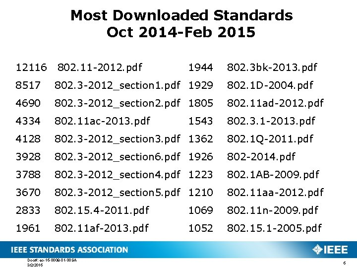 Most Downloaded Standards Oct 2014 -Feb 2015 12116 802. 11 -2012. pdf 1944 802.