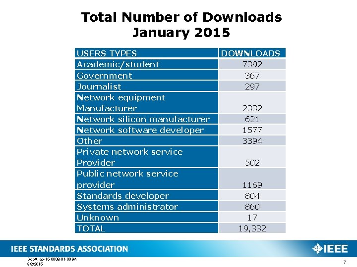 Total Number of Downloads January 2015 USERS TYPES Academic/student Government Journalist Network equipment Manufacturer