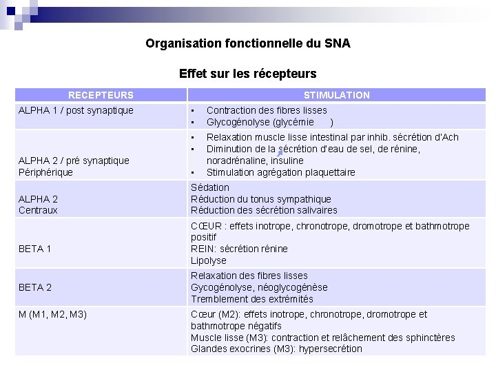 Organisation fonctionnelle du SNA Effet sur les récepteurs RECEPTEURS ALPHA 1 / post synaptique