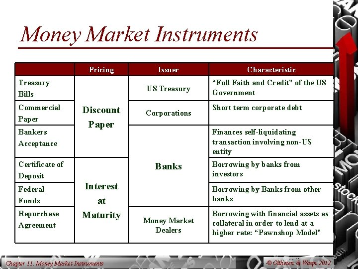 Money Market Instruments Pricing Treasury Bills Commercial Paper Bankers Acceptance Discount Paper Certificate of