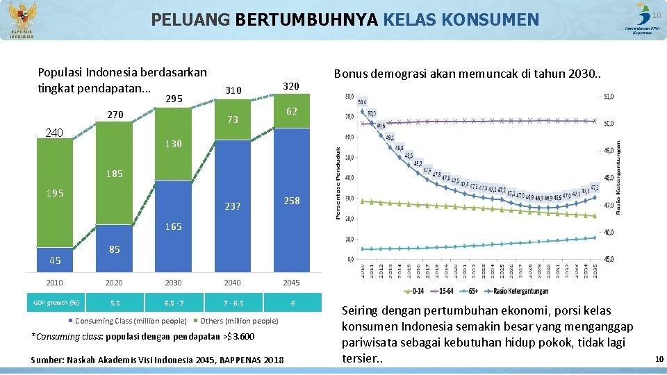 PELUANG BERTUMBUHNYA KELAS KONSUMEN 10 REPUBLIK INDONESIA Populasi Indonesia berdasarkan tingkat pendapatan… 295 270