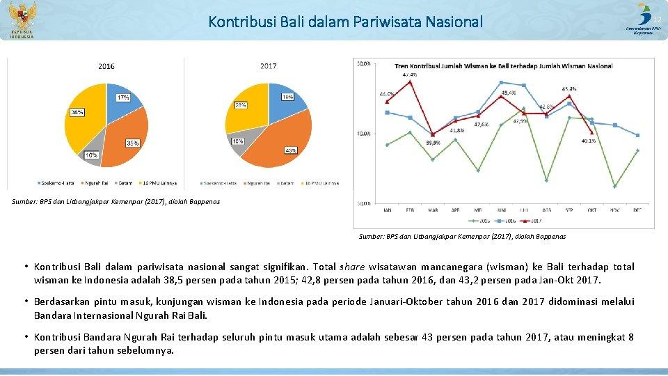 REPUBLIK INDONESIA Kontribusi Bali dalam Pariwisata Nasional Sumber: BPS dan Litbangjakpar Kemenpar (2017), diolah