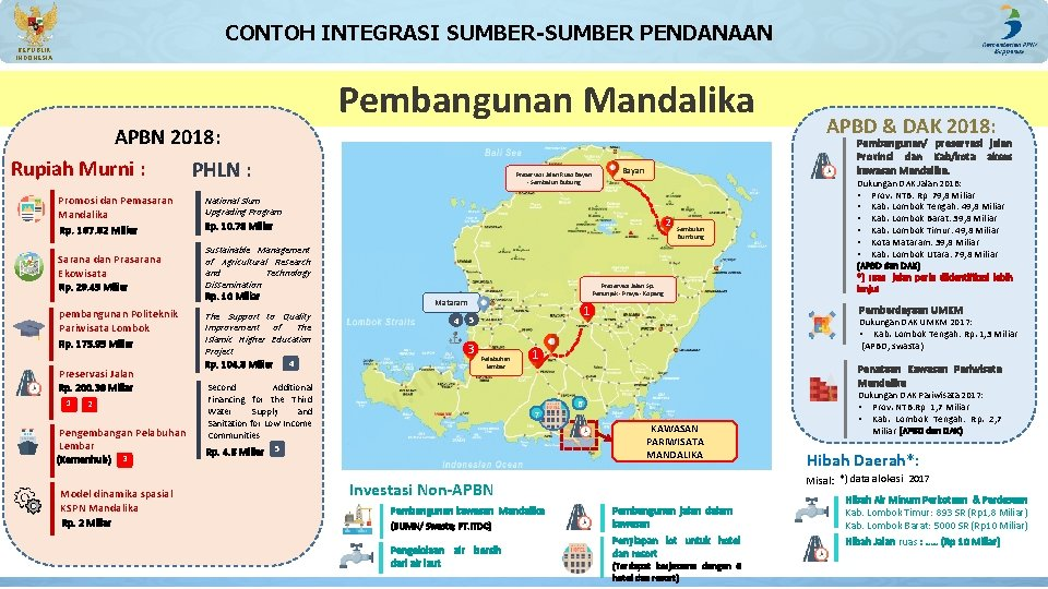 CONTOH INTEGRASI SUMBER-SUMBER PENDANAAN REPUBLIK INDONESIA Pembangunan Mandalika APBN 2018: Rupiah Murni : PHLN