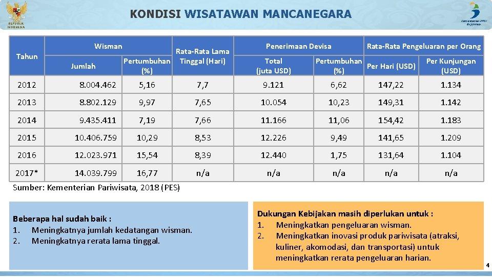KONDISI WISATAWAN MANCANEGARA REPUBLIK INDONESIA Wisman Tahun Jumlah Rata-Rata Lama Pertumbuhan Tinggal (Hari) (%)