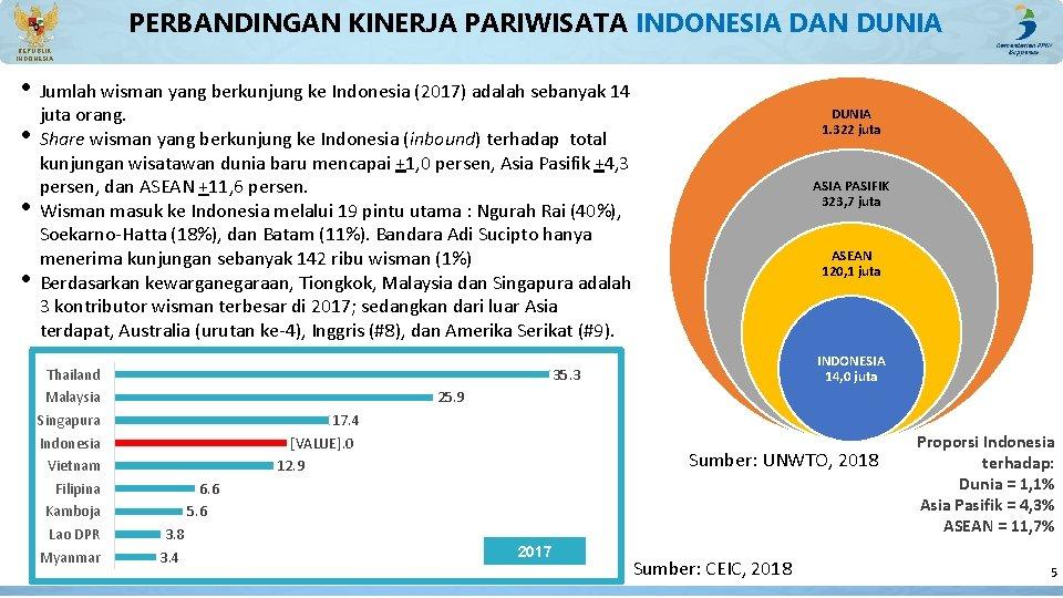 PERBANDINGAN KINERJA PARIWISATA INDONESIA DAN DUNIA REPUBLIK INDONESIA • Jumlah wisman yang berkunjung ke