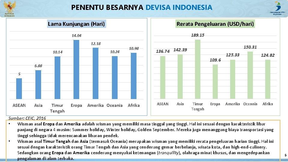 PENENTU BESARNYA DEVISA INDONESIA REPUBLIK INDONESIA Lama Kunjungan (Hari) Rerata Pengeluaran (USD/hari) 189. 15