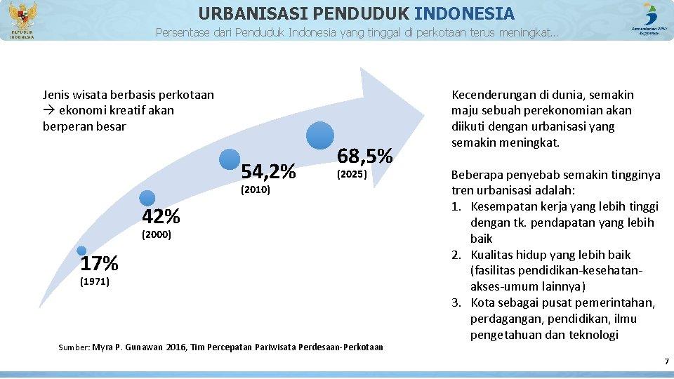 URBANISASI PENDUDUK INDONESIA Persentase dari Penduduk Indonesia yang tinggal di perkotaan terus meningkat… REPUBLIK
