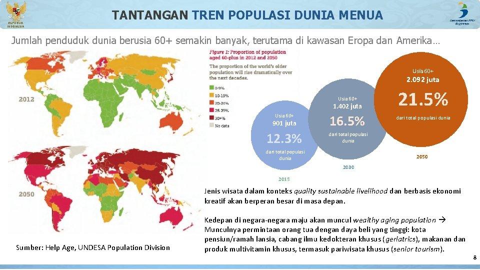 REPUBLIK INDONESIA TANTANGAN TREN POPULASI DUNIA MENUA Jumlah penduduk dunia berusia 60+ semakin banyak,