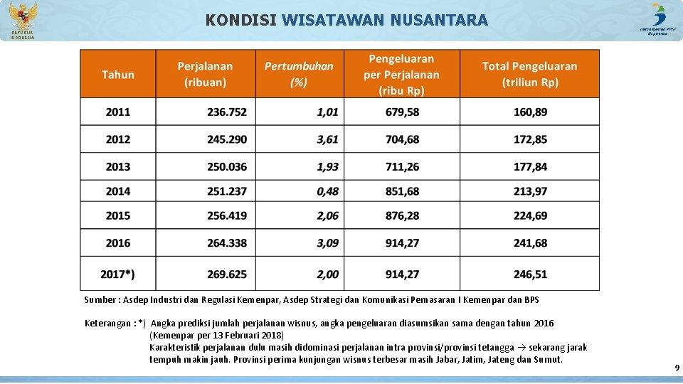 KONDISI WISATAWAN NUSANTARA REPUBLIK INDONESIA Sumber : Asdep Industri dan Regulasi Kemenpar, Asdep Strategi