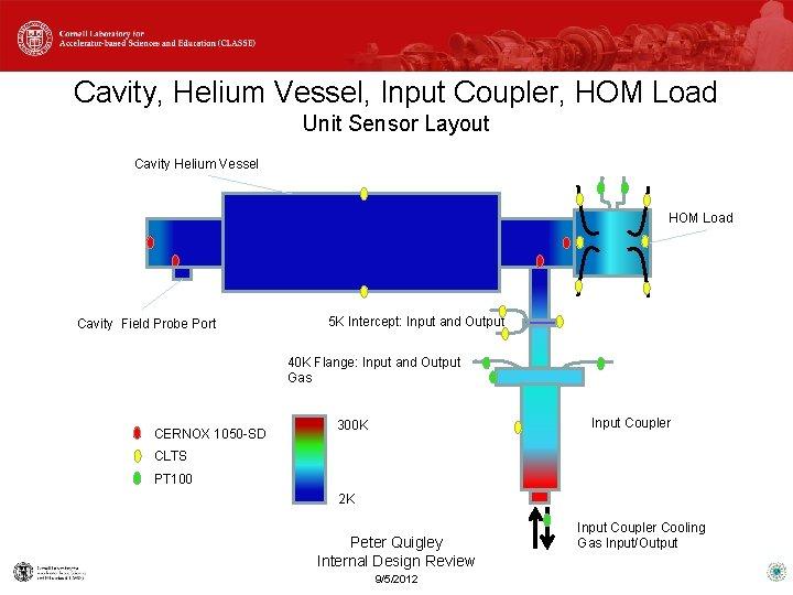 Cavity, Helium Vessel, Input Coupler, HOM Load Unit Sensor Layout Cavity Helium Vessel HOM