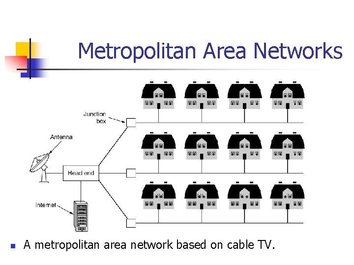 Metropolitan Area Networks n A metropolitan area network based on cable TV.