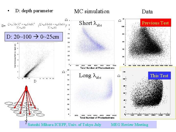 MC simulation Short labs D D= Data Previous Test D D: depth parameter D