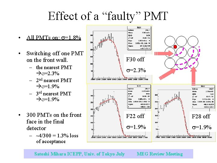 """Effect of a """"faulty"""" PMT • All PMTs on: s=1. 8% • Switching off"""