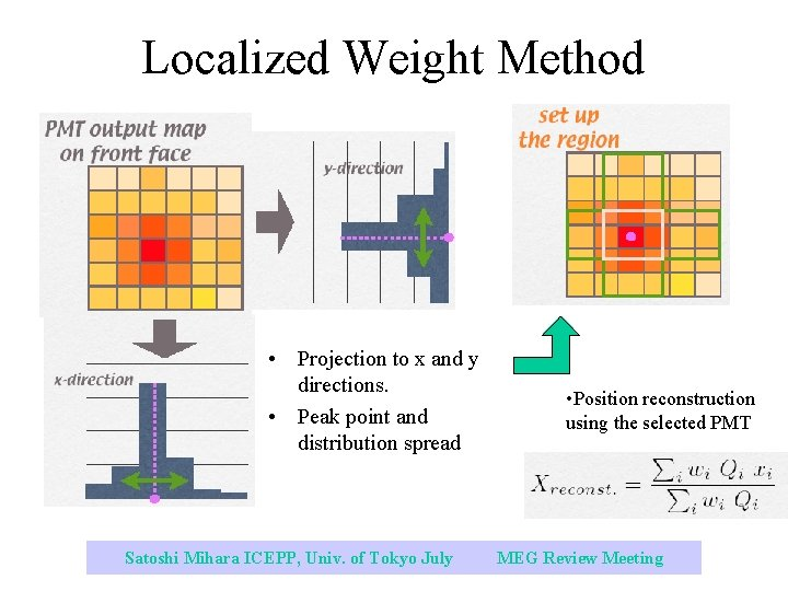 Localized Weight Method • Projection to x and y directions. • Peak point and