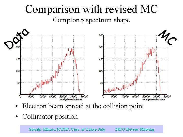 Comparison with revised MC a t Compton spectrum shape a D • Electron beam
