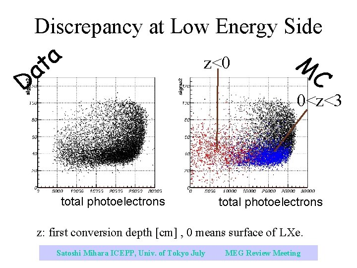 Discrepancy at Low Energy Side a t a D z<0 M C 0<z<3 total