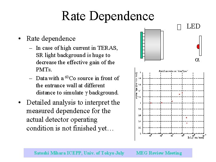 Rate Dependence LED • Rate dependence – In case of high current in TERAS,