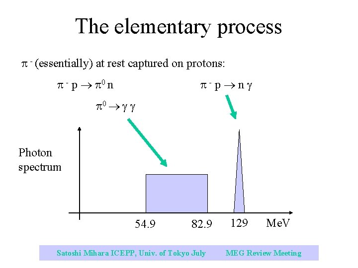 The elementary process - (essentially) at rest captured on protons: - p 0 n