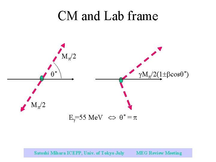 CM and Lab frame M /2(1 cos *) * M /2 E =55 Me.