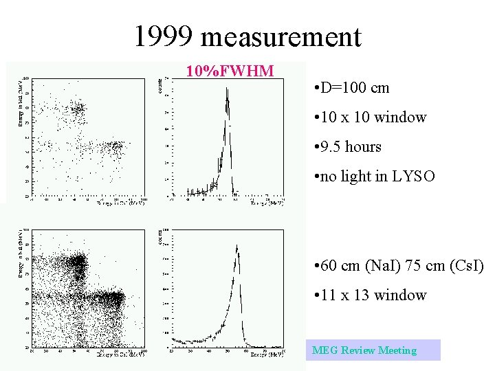 1999 measurement 10%FWHM • D=100 cm • 10 x 10 window • 9. 5
