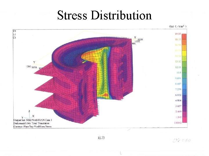 Stress Distribution Satoshi Mihara ICEPP, Univ. of Tokyo July 2003 MEG Review Meeting