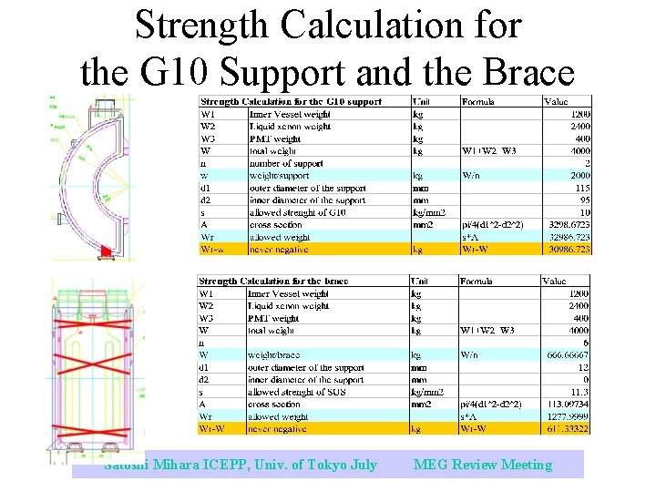Strength Calculation for the G 10 Support and the Brace Satoshi Mihara ICEPP, Univ.