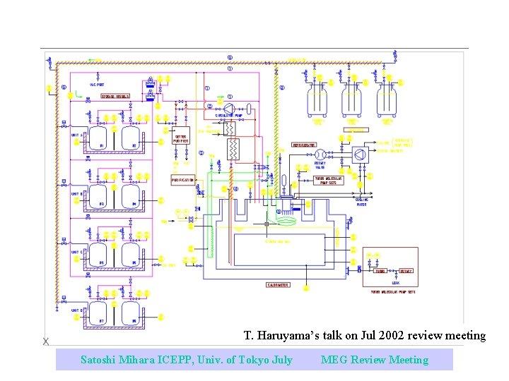 T. Haruyama's talk on Jul 2002 review meeting Satoshi Mihara ICEPP, Univ. of Tokyo