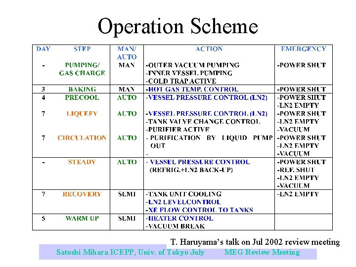 Operation Scheme T. Haruyama's talk on Jul 2002 review meeting Satoshi Mihara ICEPP, Univ.