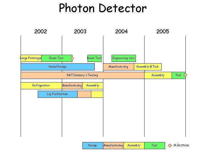 Photon Detector 2002 Large Prototype 2003 Beam Test 2004 Beam Test Vessel Design Refrigerator