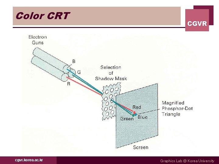 Color CRT cgvr. korea. ac. kr CGVR Graphics Lab @ Korea University